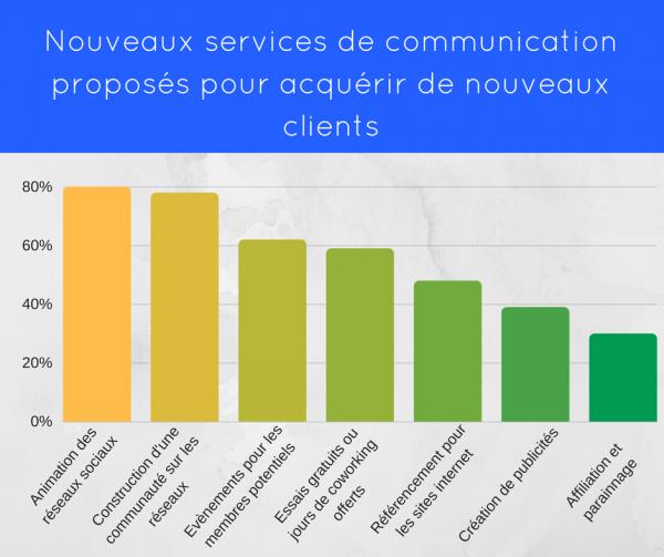coworking-afc-paris-graph-3