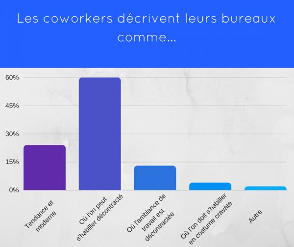 coworking-afc-paris-graph-4